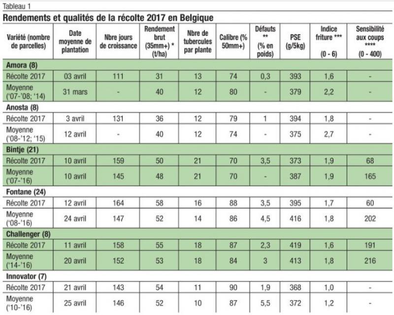 Pommes de terre les rendements et la qualit 2017 sous la loupe et un il sur le futur - Tableau pomme de terre varietes ...